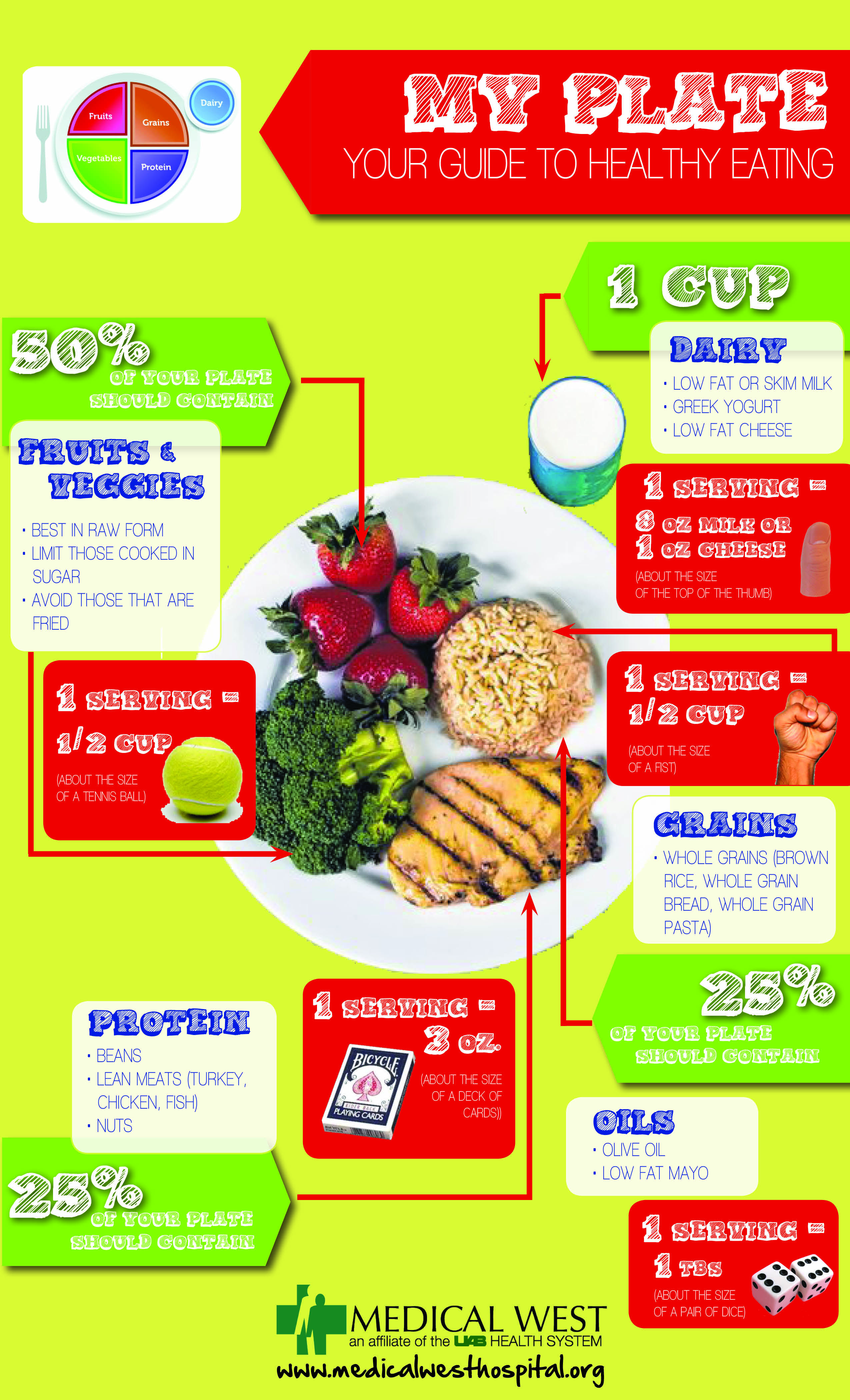 the diet plate instructions