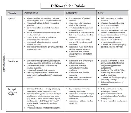 articles on differentiated instruction in the classroom
