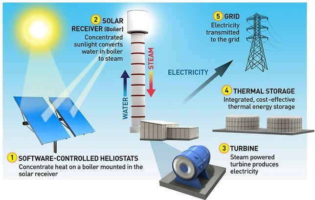 bernet solar b1 instructions