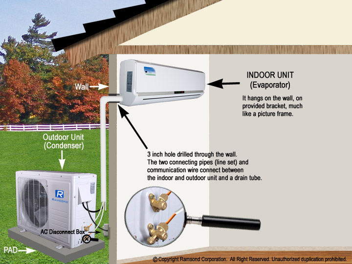 ductless air conditioner installation instructions